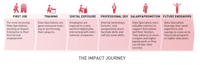 The Impact Journey